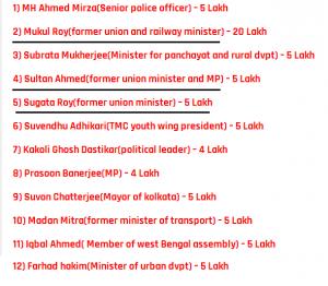 TMC Leaders Who Took Bribe