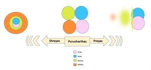 Purushartha